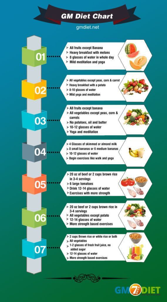 7 Days Gm Diet Plan For Weight Loss And Detox General Motors Diet