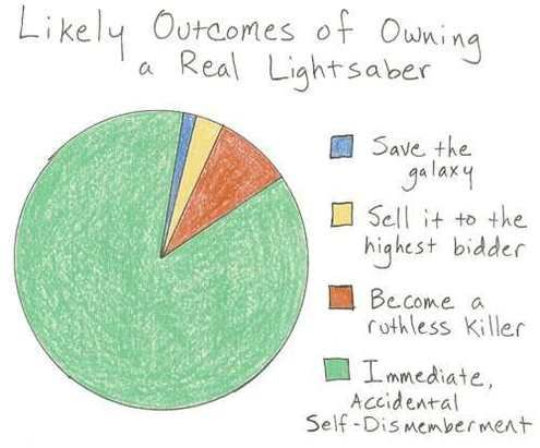 for the nerd in meNerd, Star Wars, So True, Funny Stuff, Real Lightsaber, Stars Wars, Outcome, True Stories, Lights Saber