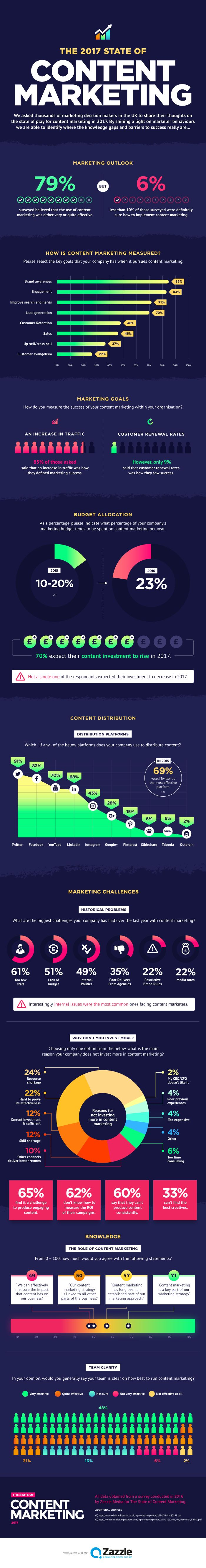 """Where We Are: The 2017 State of Content Marketing [Infographic] (By @HubSpot)"""