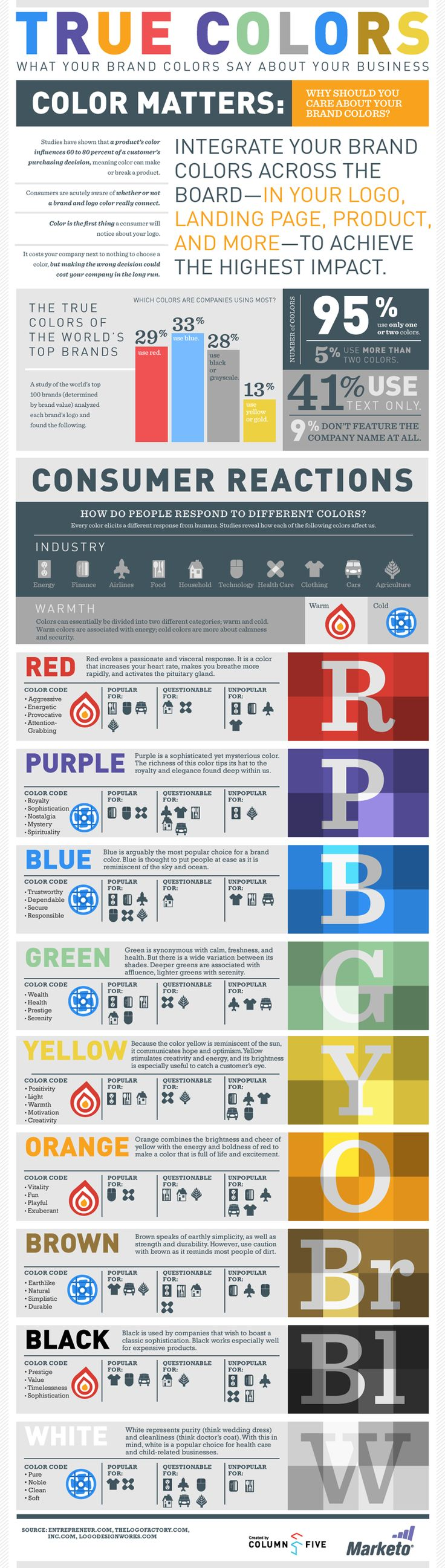 When it comes to branding, the main backbone of a strong and easily recognizable identity is expressing the right colors through a ingenious graphic design. Without it, the majority of popular brands would not exist in the form as we know them today. So, what do colors say about your brand? Marketo recently conducted a research that they presented in a form of an infographic, showing why brand colors are important.