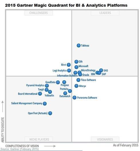 12 Best Images About Infosec Gartner Magic Quadrants On