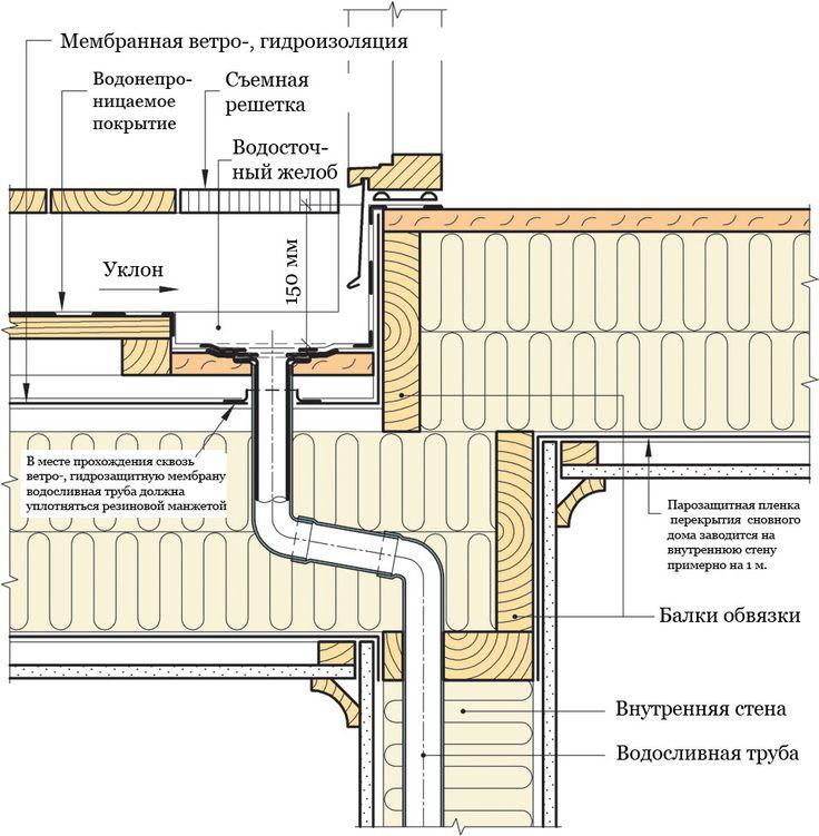 Водосборная воронка располагается устены основного дома. #СИНТЕФ #Норвежские_каркасные_дома #Твинстрой #framehouse #дом
