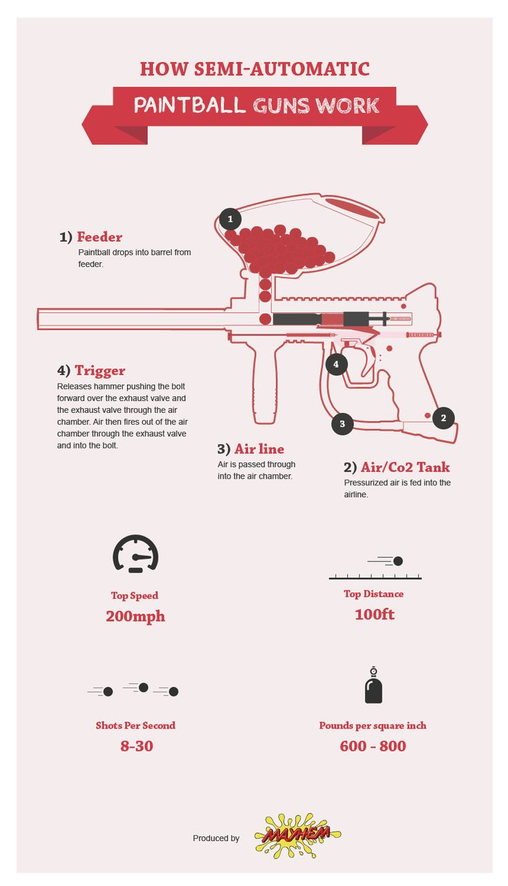 How Semi-Automatic Paintball Guns Work - http://www.pureinfographics.com/semi-automatic-paintball-guns-work/