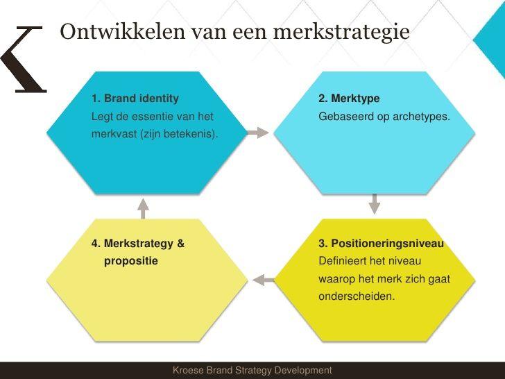 Ontwikkeling van een merkstrategie: 1: merkidentiteit, legt de essentie van het merk vast 2: merktype, gebaseerd op archetypes 3: positionering niveau, definieert het niveau waarop het merk zich gaat onderscheiden 4: merkstrategie en propositie