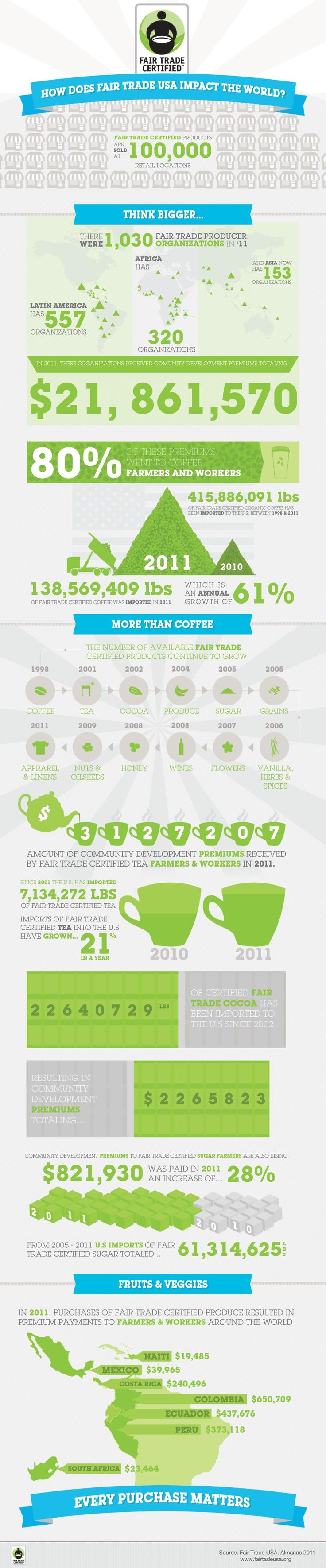 Socioeconomic effects of coffee trade on