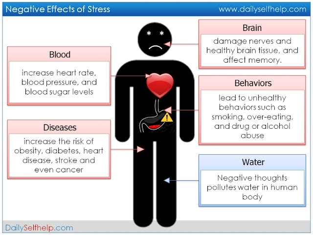 negative effects of stress Your body's stress reaction was meant to protect you but when it's constantly on alert, your health can pay the price.
