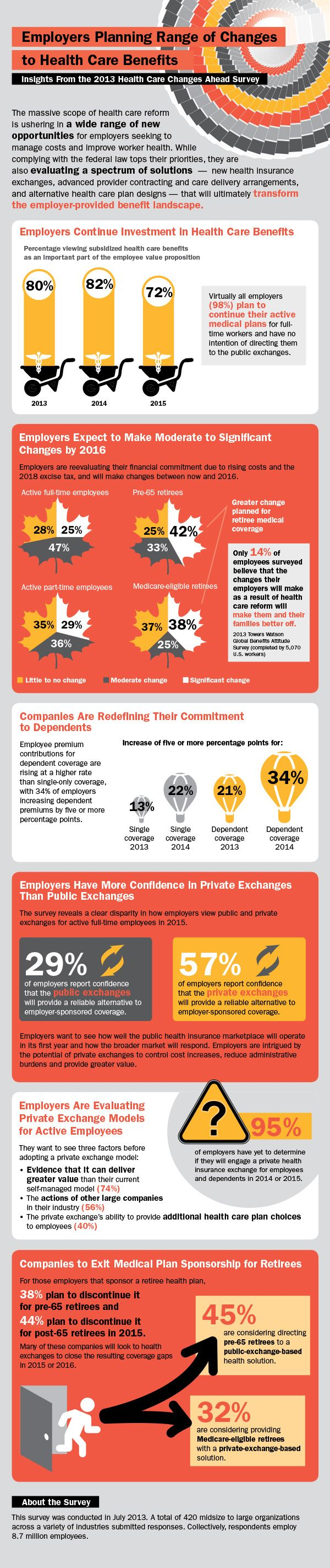 Towers Watson's Health Care Changes Ahead Survey of 420 organizations reveals employers plan to make moderate to significant changes to health benefit programs by 2016. For more information, visit: http://www.towerswatson.com/en/Insights/IC-Types/Survey-Research-Results/2013/09/2013-Health-Care-Changes-Ahead-Survey