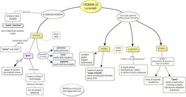 Mappa concettuale: Romani società