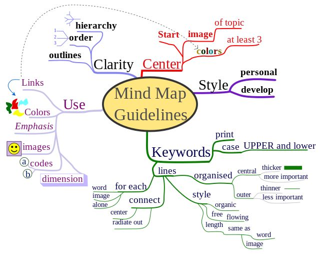 Categories can represent words, ideas, tasks, or other items related to a central key word or idea.