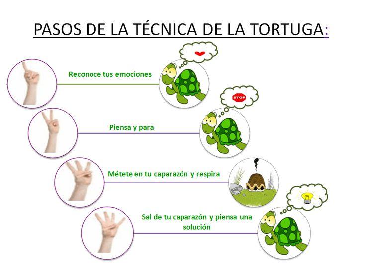 #tdah Algunos Consejos  para enseñar a los pequeños el autocontrol, técnica de la tortuga.