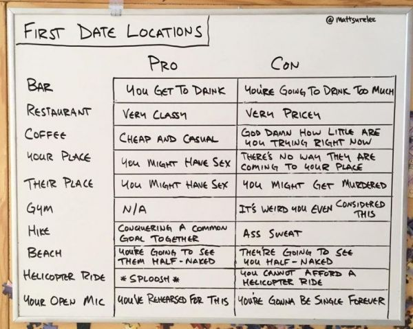 Guy Creates A Pros And Cons Chart For First Date Locations - Neatorama