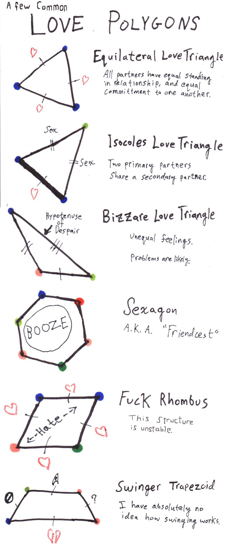 """This was obviously created more in jest, but I love the idea of using the geometric properties of polygons to explore the emotional nuances of various relationship configurations. The equilateral love triangle compared to the isosceles love triangle is great. I think the other one should technically be an """"obtuse love triangle,"""" though, and only right triangles have hypotenuses."""