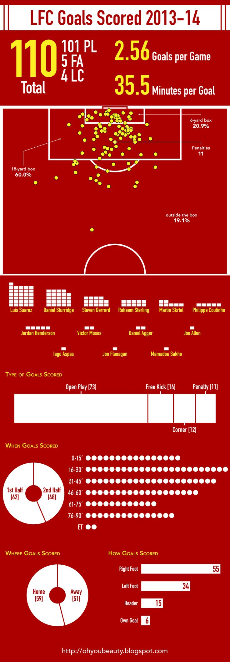 Liverpool Goals Scored and Conceded 2013-14
