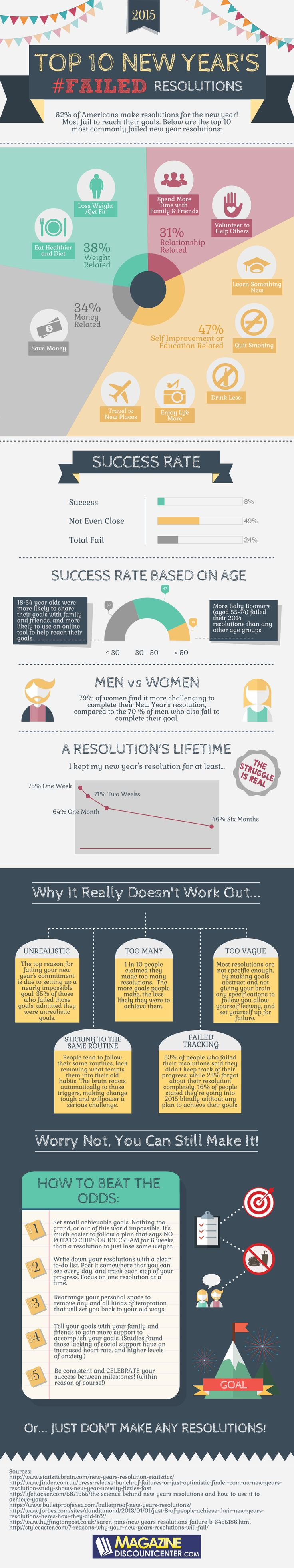 Top 10 Failed New Year's Resolutions infographic