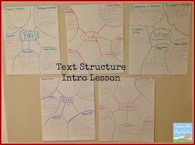WOW! I am so impressed with this teacher's introduction to text structures lesson and unit. This is the link to the activities and lessons done BEFORE having the students create a non-fiction magazine on a topic of their choice, which was the cumulative project.