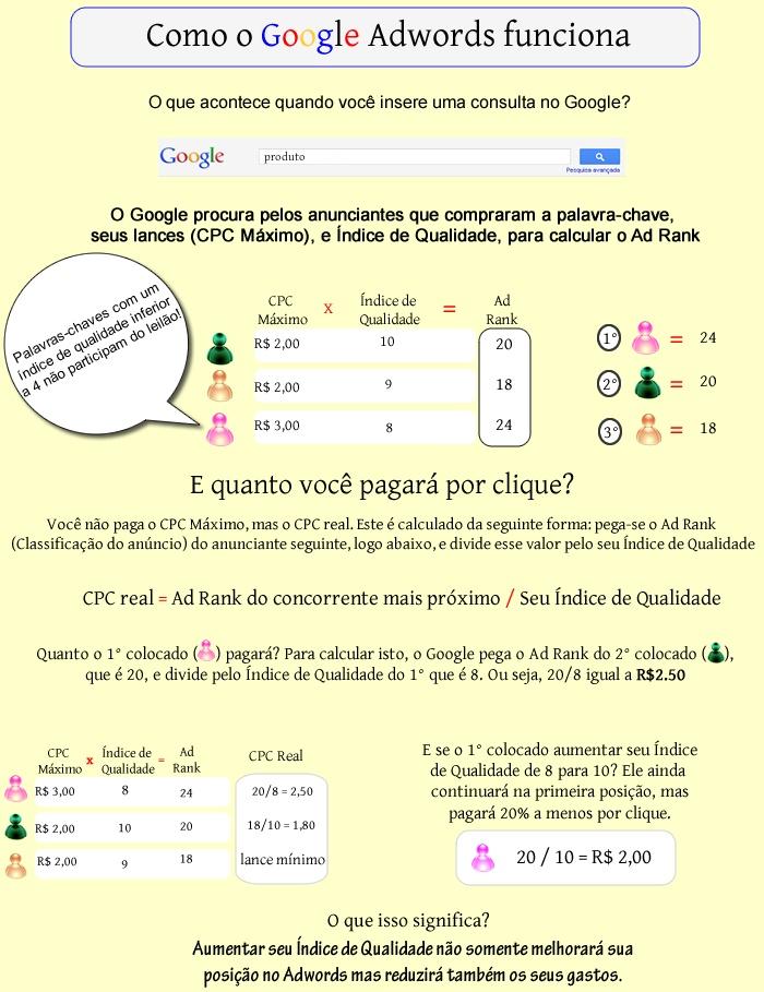 Infográfico sobre Google Adwords e seu funcionamento.