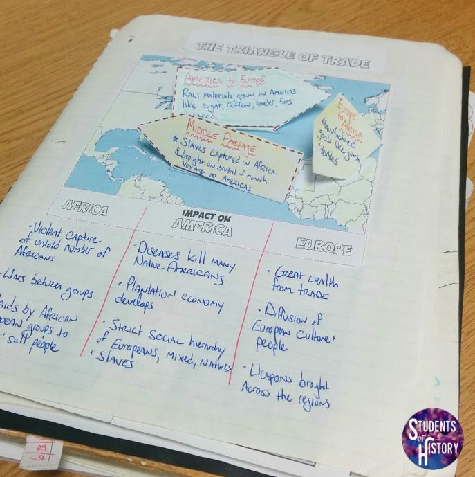 Triangle of Trade foldable page from the Age of Exploration Interactive Notebook!