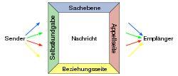 Friedemann Schulz von Thun – Wikipedia