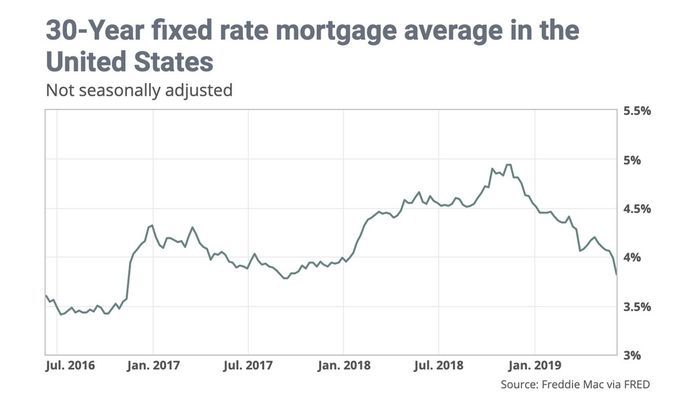 Aside From The Usual Concerns About Whether There Will Be Any Properties Available For Those Who Want To Buy New With Images Mortgage Rates Mortgage Fixed Rate Mortgage