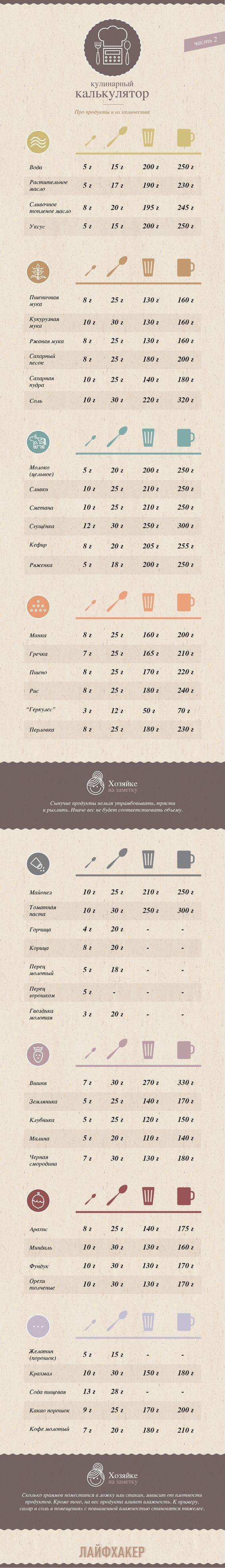 Кулинарный калькулятор. Вес различных продуктов в разных емкостях: