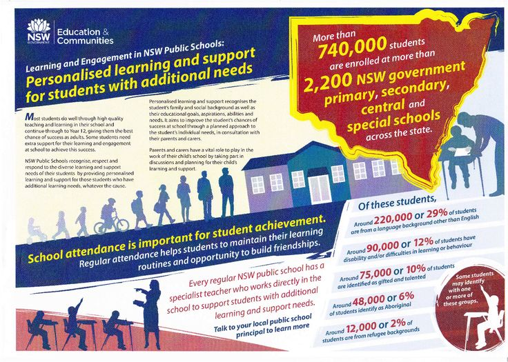 Department of Education & Communities (DEC) Flyer clearly states that 10% of students are Gifted and 12% are Learning Disabled, and that some students may be both (right hand lower corner) #ADHD #Twice Exceptional #2E #GLD #Gifted Learning Disabilities #Dual Exceptionalities #ADERA #Disability #Education #reform