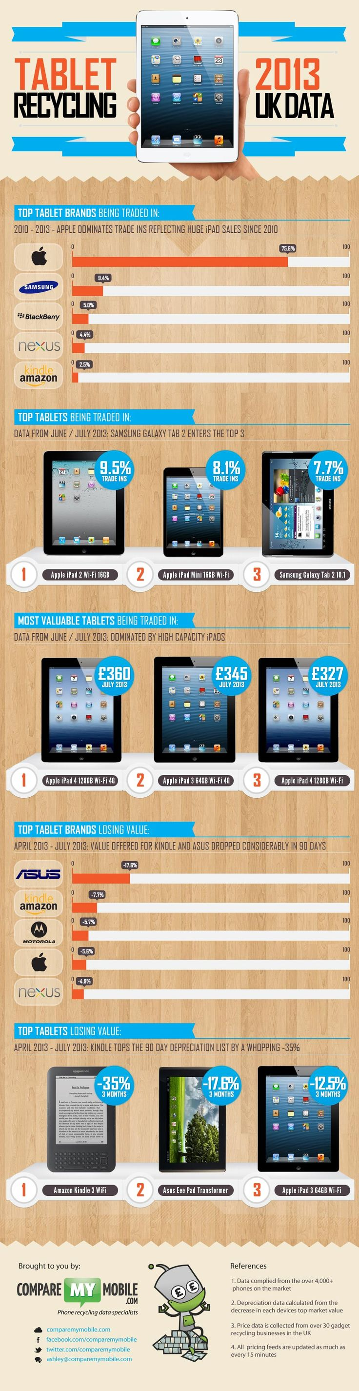 Tablet Recycling Stats - tablet trade-ins, most valuable tablets and iPads, top tablet brands being traded-in, top tablets losing resell value  #ipad #infographic #tablet
