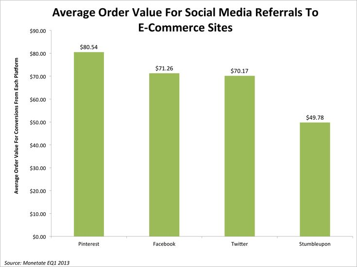 The Potential Of Pinterest Advertising - Business InsiderHere's Why Pinterest Advertising, Which Started Today, Will Be Extremely Effective For E-Commerce COOPER SMITH OCT. 9, 2013, 6:39 PM 965