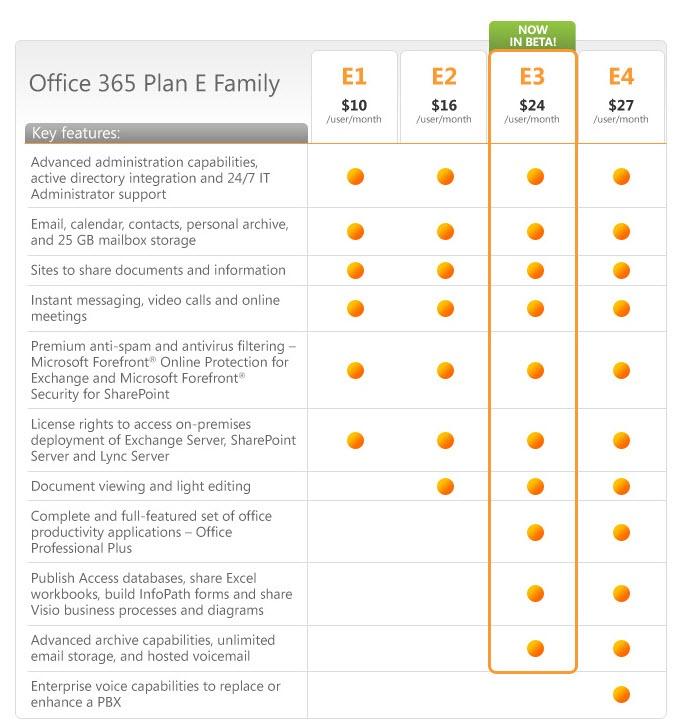 Office 365 Plan Comparison