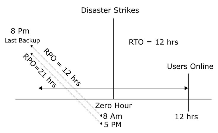 Get to know the important factors and terms in disaster recovery.
