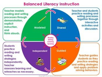 This poster highlights the main components of balanced literacy.