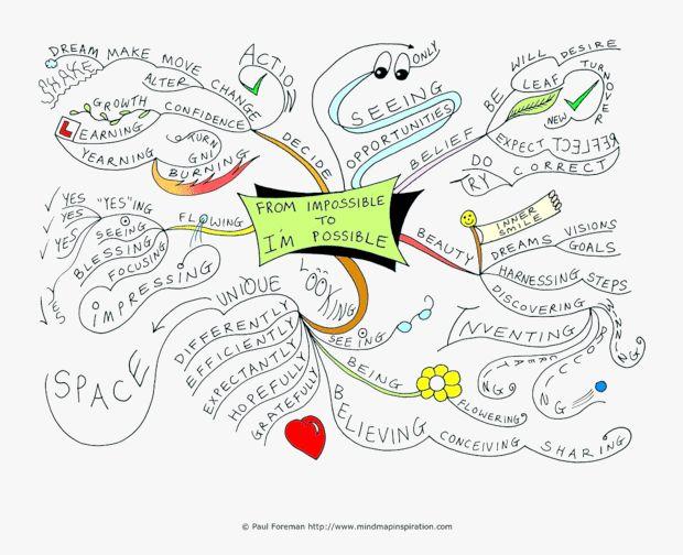 25 best mind map��editing images on pinterest mind maps