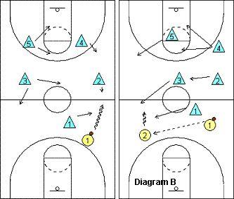#Basketball Defense - Viking 1-2-2 Half-Court Press - Coach's Clipboard