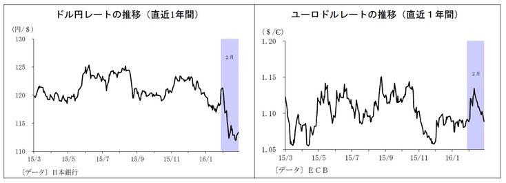 ドル円レート、ユーロドルレート推移 複雑化する円相場を読む4つのポイント~金融市場の動き(3月号) | ニッセイ基礎研究所