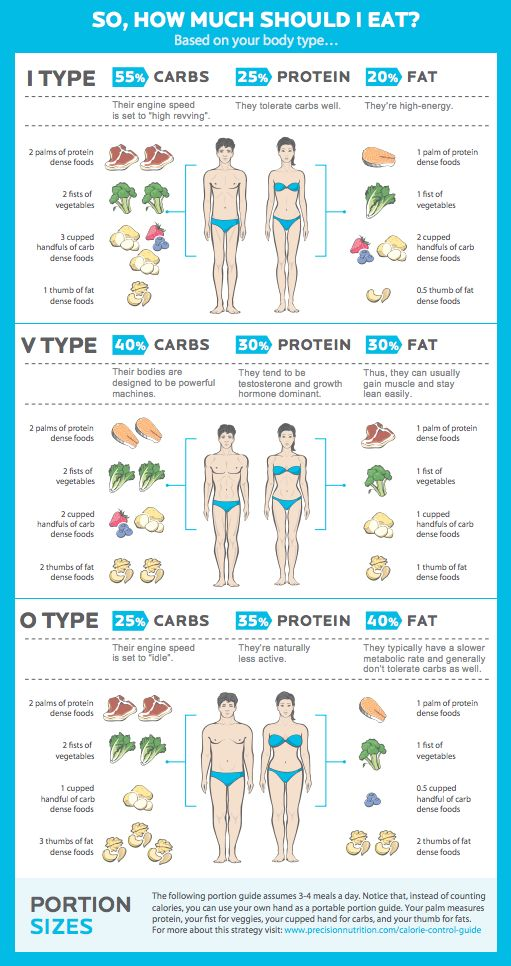 PrecisionNutrition: How to Fix a Broken Diet Infographic