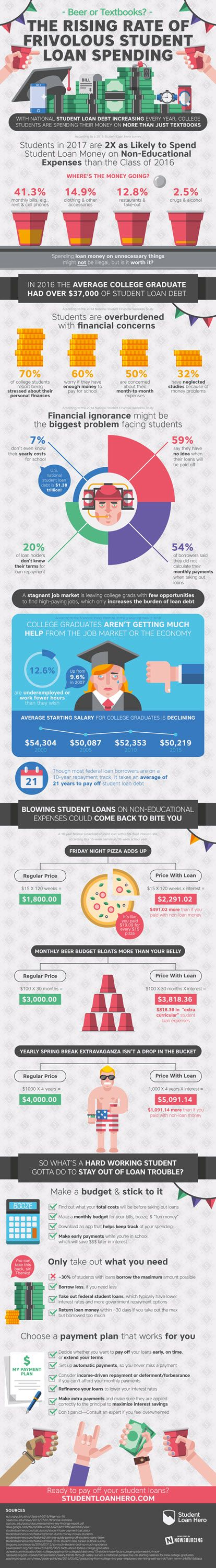 Visualizing The Stunning Truth About How Students Are Spending Loan Cash Over the last 15 years the starting salary for recent college grads has declined about $4000 . Unfortunately as ValueWalk.com details  the amount of student loan debt most students are graduating with has skyrocketed . You can now expect to graduate into a worse job market and with more debt than just a decade ago which is leading to a serious financial crisis- the average debt load upon graduation is $37000 and many…