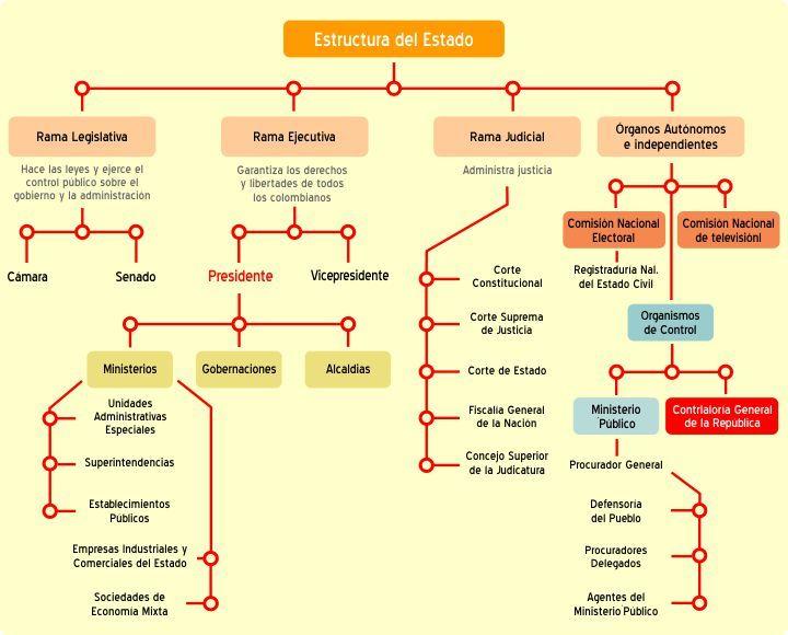 Estructura del Estado - Contraloria General de la Republica de Colombia