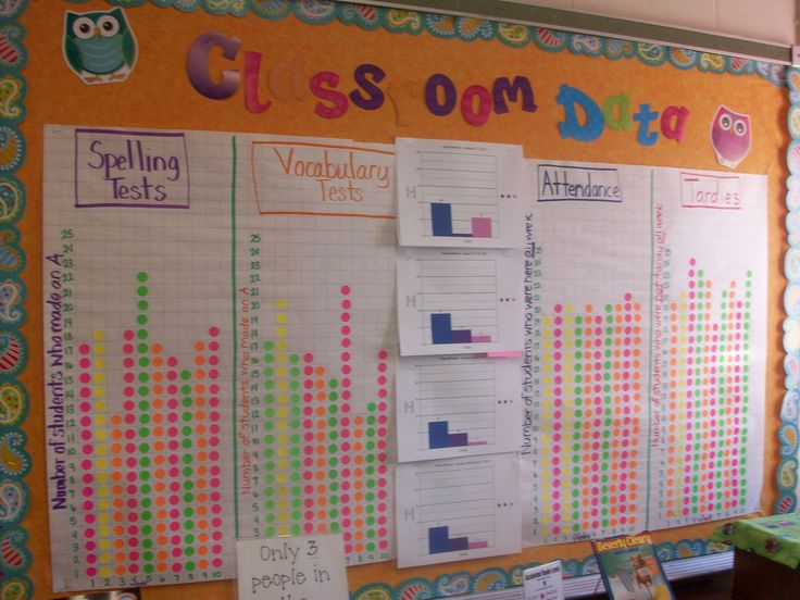 What a colorful data display in a Leader In Me classroom!
