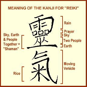 "Reiki is commonly written as 霊気 in shinjitai kanji.  It compounds the words rei (霊: ""spirit, miraculous, divine"") and ki (気 ""gas, vital energy, breath of life, consciousness"").[9] The ki (better known as Chinese qi or ch'i) in reiki is understood as meaning ""spiritual energy; vital energy; life force; energy of life""."