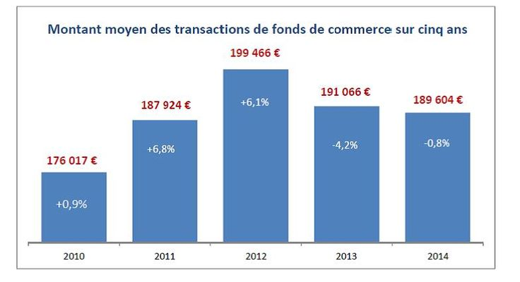 Le nombre des reprises de fonds de commerce retombe sous le seuil de 2009 selon Altares et Bodacc