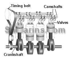 DOHC engine animated diagram. How OHV,OHC,DOHC engines work.