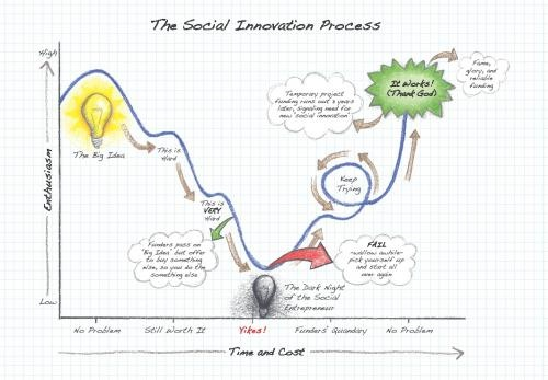 The path to innovation