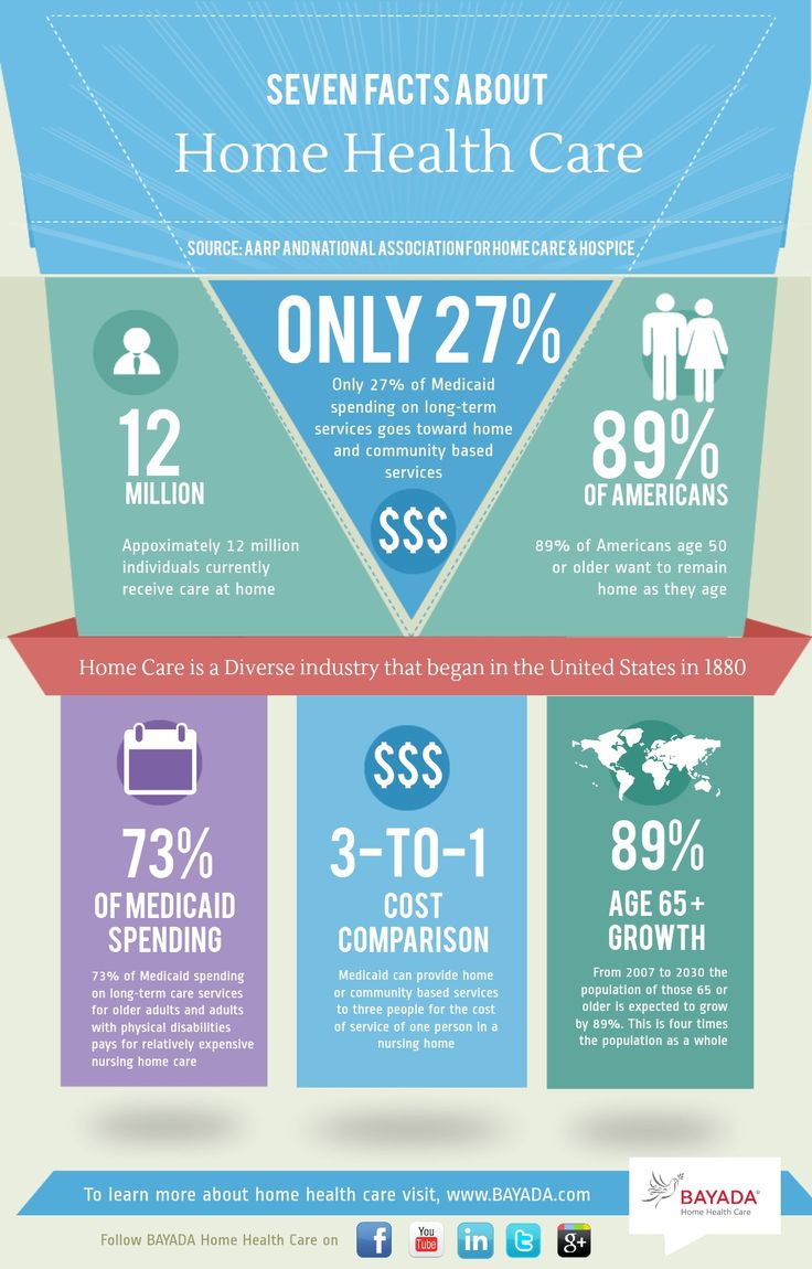 If you are exploring home health services its important