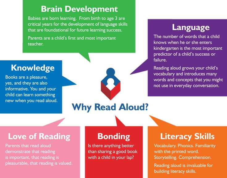 The Importance of Reading Aloud.  I read aloud to my children until they were 18.  Best memories EVER! In public school, my AP English teacher read aloud to us each day too!