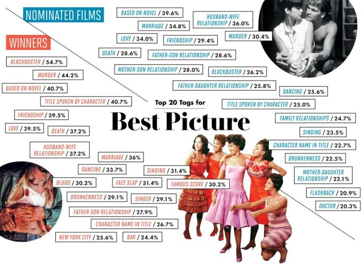 Best-Picture Math: Nate Silver and Walter Hickey Look at 85 Years of Best-Picture-Nominated Movies | Vanity Fair