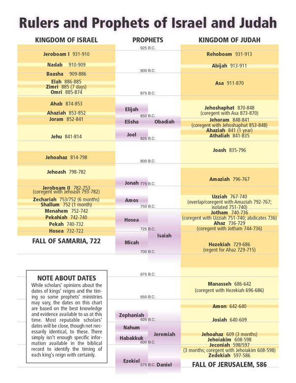prophets in israel Chronological table the kings and prophets of judah and israel subsequent to the reigns of saul, david and solomon, which were of 40 years each (1095-975 bc.