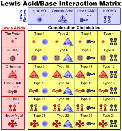 O-chem | To learn more about the six types of Lewis acid and four types of ...