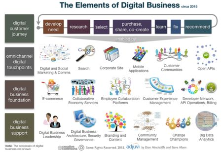 Accenture Digital: 7 Digital Business Transformation Lessons #CX #Digitaltransformation