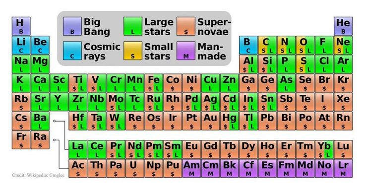 How cool is this periodic table showing where the elements come from? Only two are from the very beginning of the universe (hydrogen and helium). Most of the elements that make up the human body, like carbon and oxygen, were made by nuclear fusion inside stars (we are the stuff of stars!), and a bunch of elements are made by humans (i.e. only detected in human made lab conditions). #science #elements