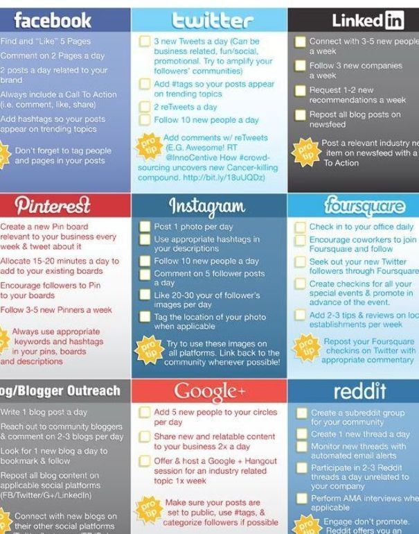 Easy To Follow Suggestions To Create A Consistent Presence On Facebook Linkedin Social Media Checklist Social Media Infographic Digital Marketing Social Media