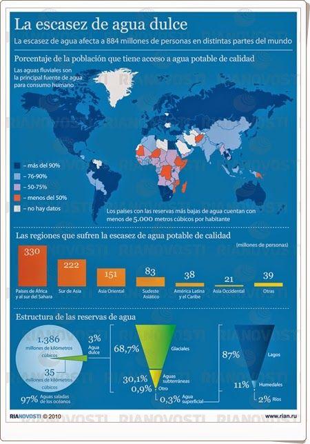 Para celebrar el Día Mundial del Agua, día 22 de marzo, estas infografías muestran la importancia en el mundo actual del agua, de su cuidado y ahorro, especialmente para gran parte de la población que tiene escasez o carencia de ella. Las infografías son de bioquimbf.blogspot.com.es, rian.ru e iagua.es, repectivamente.